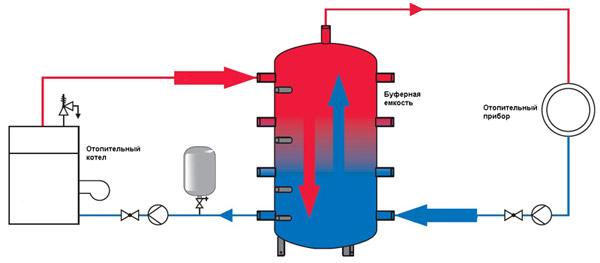 Буферная емкость для системы отопления