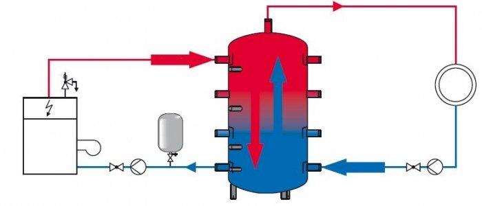 Отопление с теплоаккумулятором своими руками