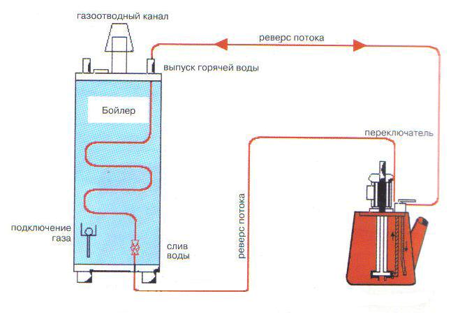 как почистить теплообменник газового котла