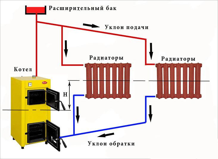 гравитационная система отопления